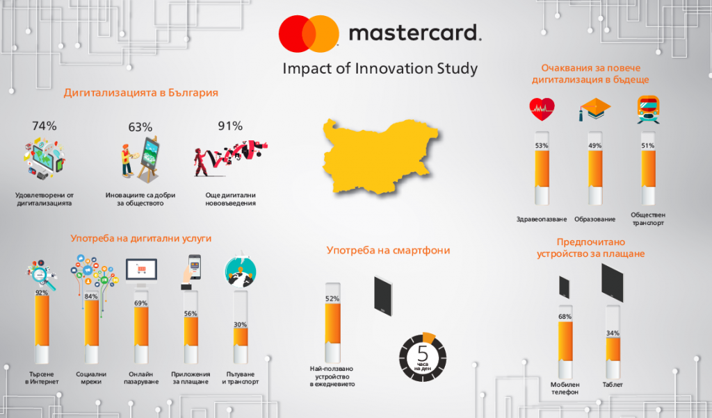 impact-of-innovation-study-mastercard