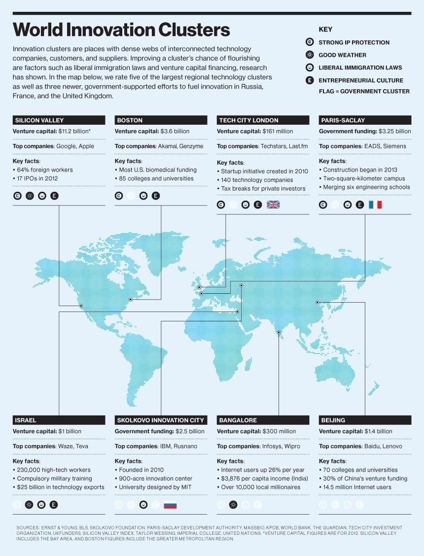 world-innovation-clusters