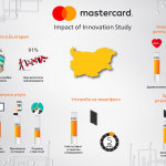 Mastercard Innovation at Speed of life